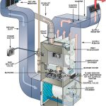 Can I Install My Own Gas Furnace?