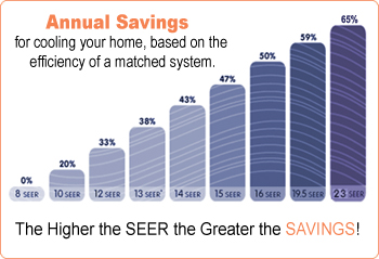 Cost Advantages of 15 SEER over 13 SEER""